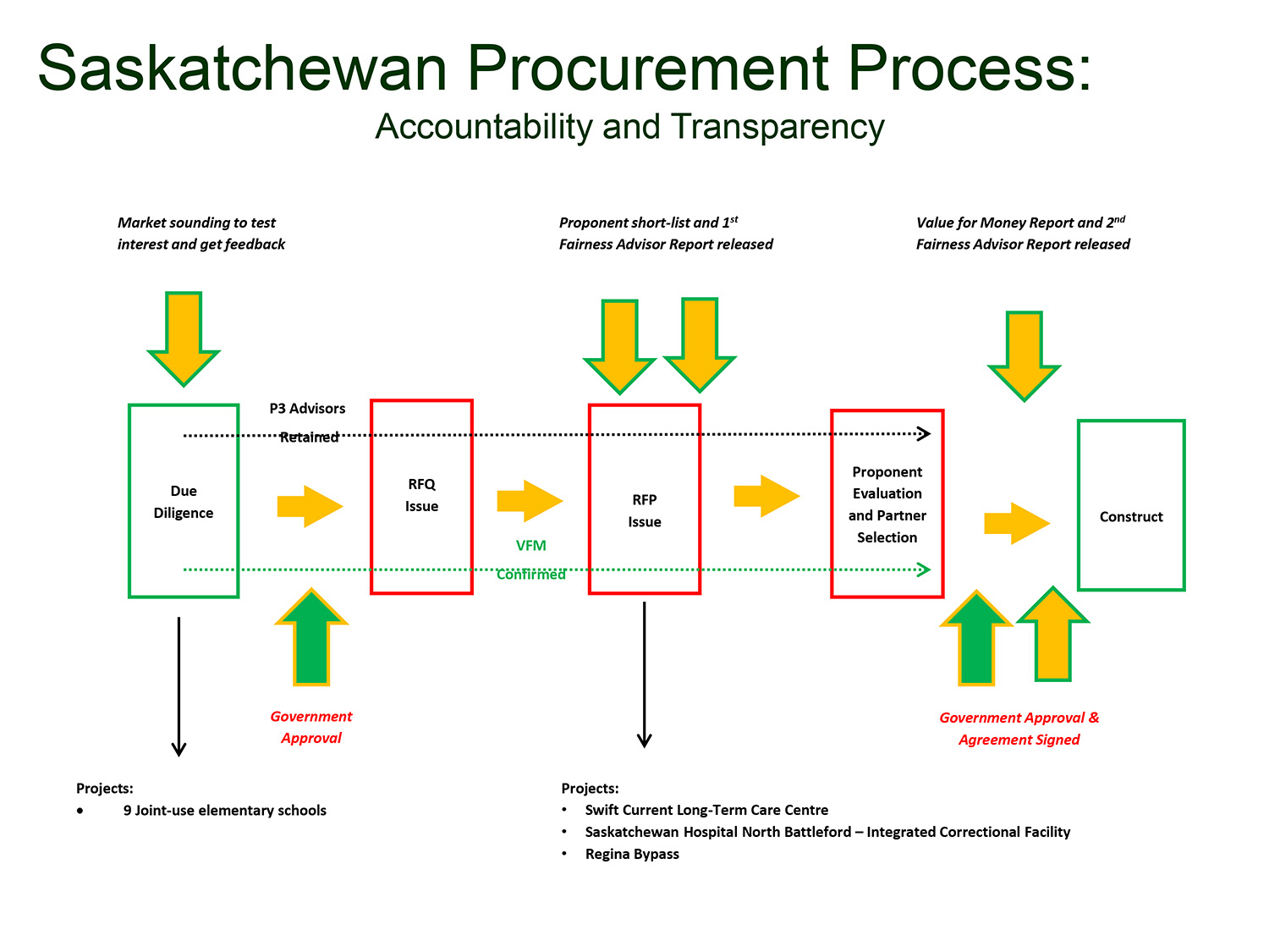 procurement process diagram • saskbuildsp procurement process diagram